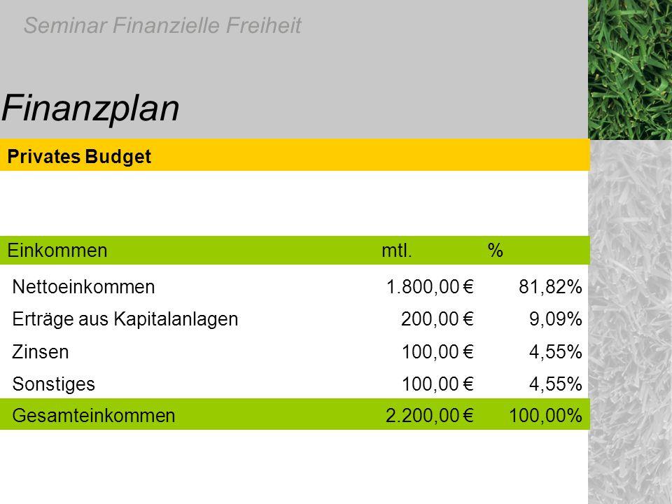 Seminar Finanzielle Freiheit Finanzplan Privates Budget Einkommenmtl.% Nettoeinkommen1.800,00 81,82% Erträge aus Kapitalanlagen200,00 9,09% Zinsen100,