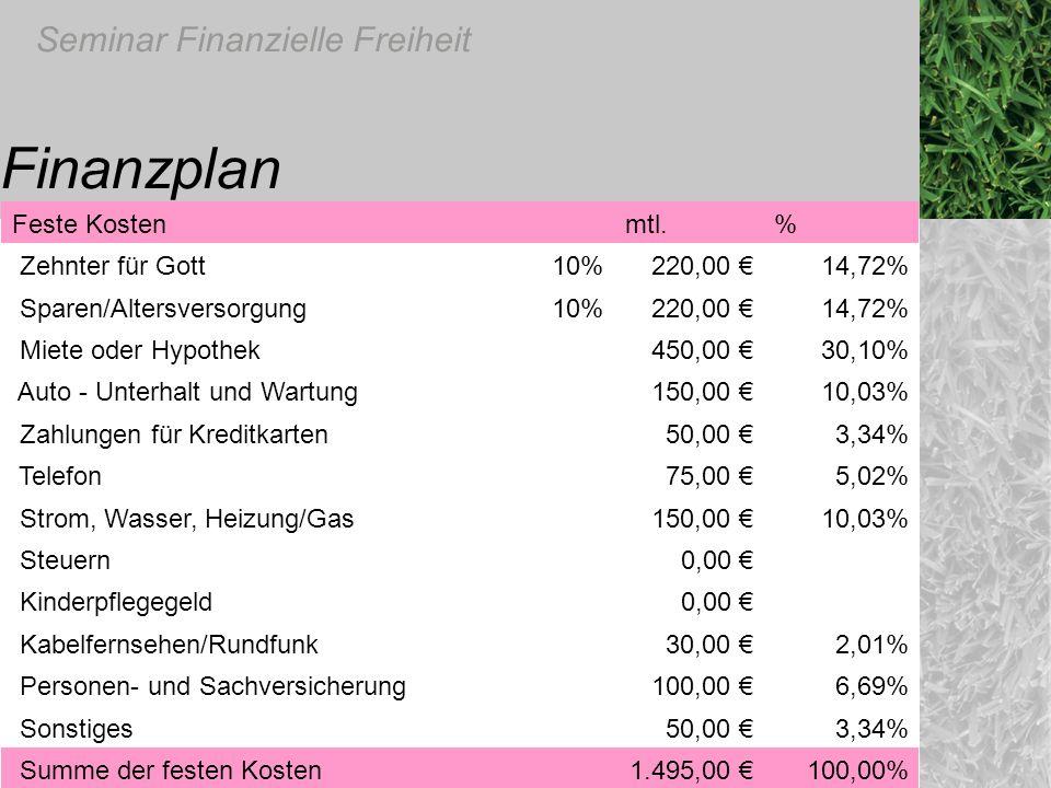 Seminar Finanzielle Freiheit Finanzplan Feste Kosten mtl.% Zehnter für Gott10%220,00 14,72% Sparen/Altersversorgung10%220,00 14,72% Miete oder Hypothe