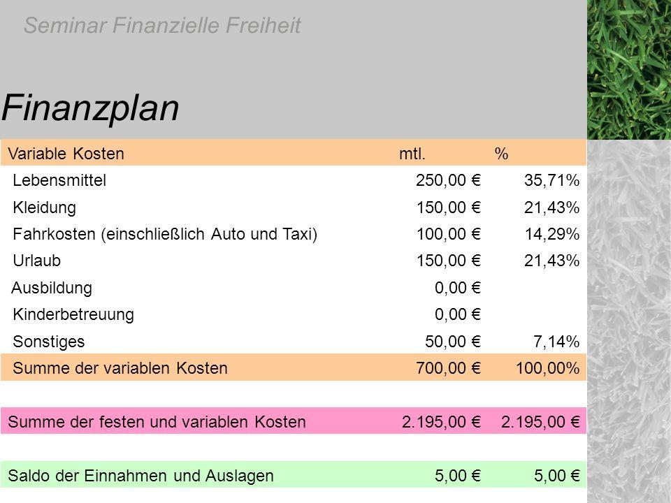 Seminar Finanzielle Freiheit Finanzplan Variable Kosten mtl.% Lebensmittel250,00 35,71% Kleidung150,00 21,43% Fahrkosten (einschließlich Auto und Taxi