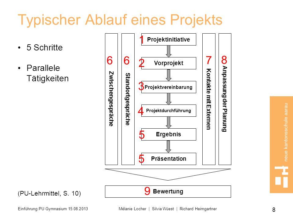 Typischer Ablauf eines Projekts Anpassung der Planung Zwischengespräche Standortgespräche Kontakte mit Externen Projektinitiative Vorprojekt Projektve