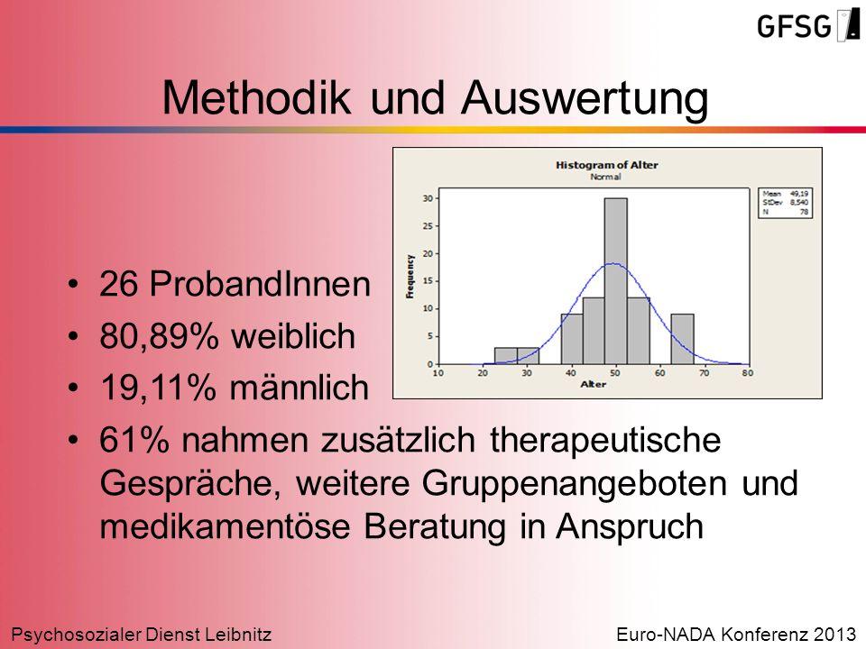 Psychosozialer Dienst LeibnitzEuro-NADA Konferenz 2013 26 ProbandInnen 80,89% weiblich 19,11% männlich 61% nahmen zusätzlich therapeutische Gespräche,