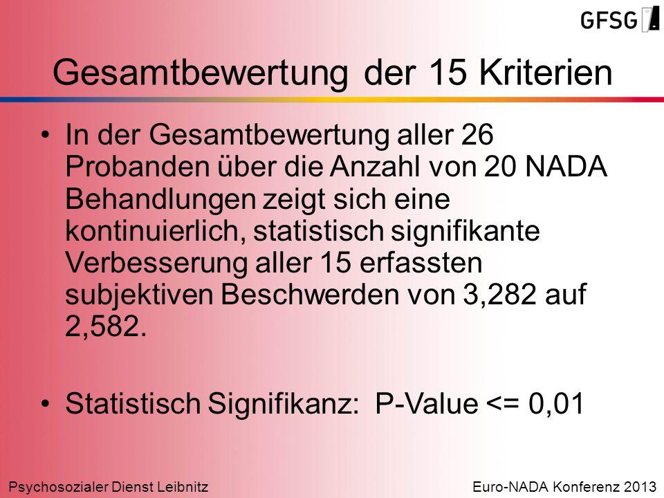 Psychosozialer Dienst LeibnitzEuro-NADA Konferenz 2013 Gesamtbewertung der 15 Kriterien In der Gesamtbewertung aller 26 Probanden über die Anzahl von