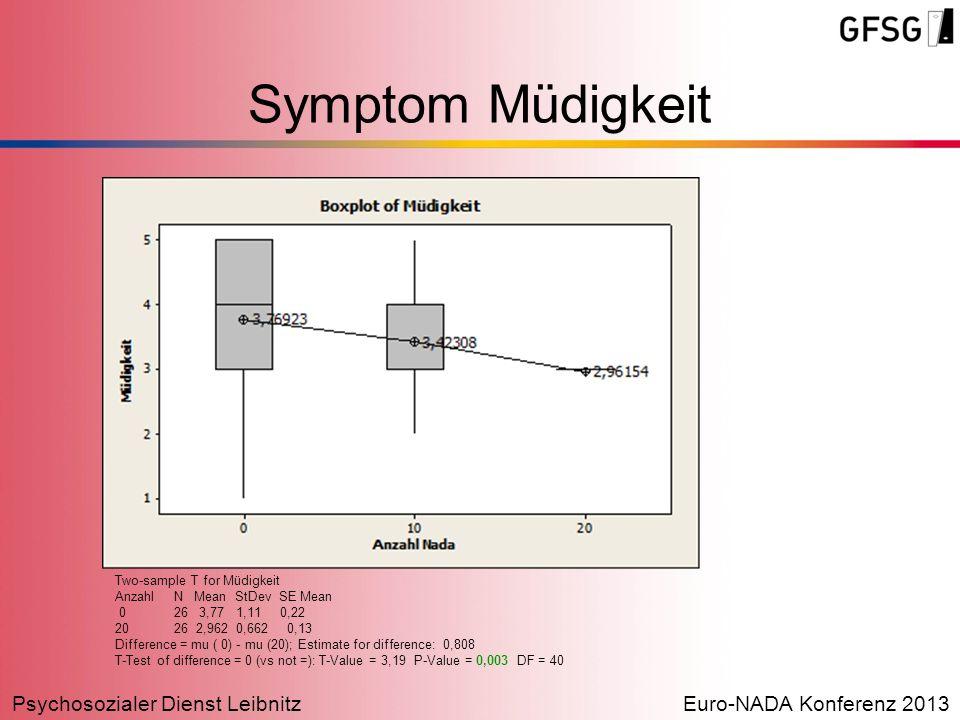 Psychosozialer Dienst LeibnitzEuro-NADA Konferenz 2013 Symptom Müdigkeit Two-sample T for Müdigkeit Anzahl N Mean StDev SE Mean 0 26 3,77 1,11 0,22 20