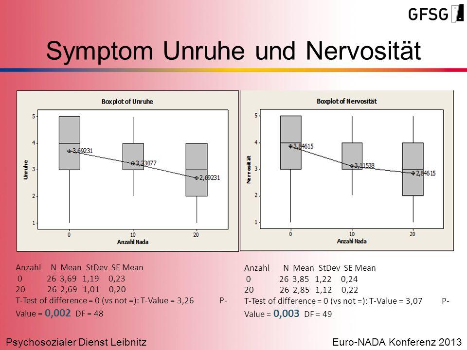 Psychosozialer Dienst LeibnitzEuro-NADA Konferenz 2013 Symptom Unruhe und Nervosität Anzahl N Mean StDev SE Mean 0 26 3,69 1,19 0,23 20 26 2,69 1,01 0