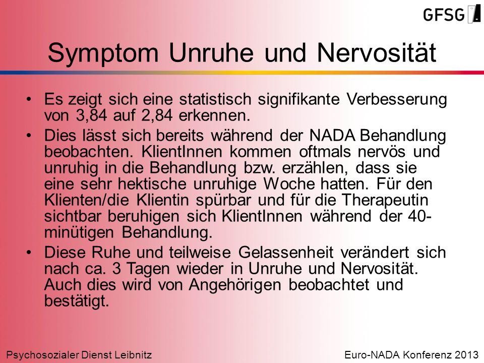 Psychosozialer Dienst LeibnitzEuro-NADA Konferenz 2013 Symptom Unruhe und Nervosität Es zeigt sich eine statistisch signifikante Verbesserung von 3,84