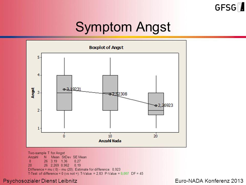 Psychosozialer Dienst LeibnitzEuro-NADA Konferenz 2013 Symptom Angst Two-sample T for Angst Anzahl N Mean StDev SE Mean 0 26 3,19 1,36 0,27 20 26 2,26