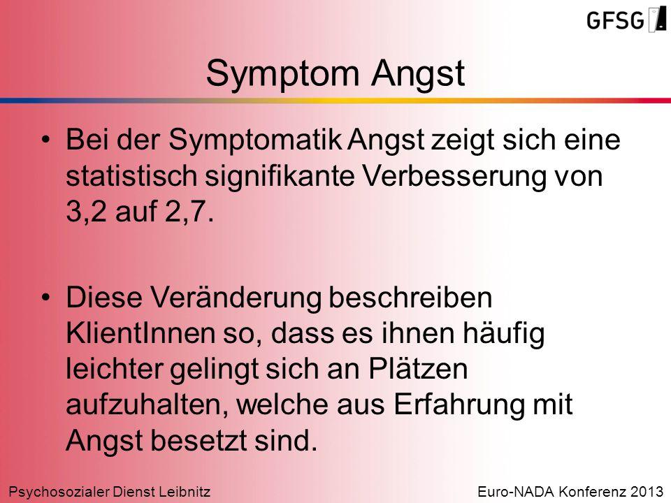 Psychosozialer Dienst LeibnitzEuro-NADA Konferenz 2013 Symptom Angst Bei der Symptomatik Angst zeigt sich eine statistisch signifikante Verbesserung v