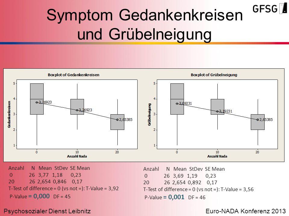 Psychosozialer Dienst LeibnitzEuro-NADA Konferenz 2013 Symptom Gedankenkreisen und Grübelneigung Anzahl N Mean StDev SE Mean 0 26 3,77 1,18 0,23 20 26