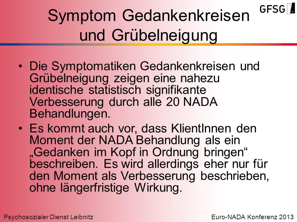 Psychosozialer Dienst LeibnitzEuro-NADA Konferenz 2013 Symptom Gedankenkreisen und Grübelneigung Die Symptomatiken Gedankenkreisen und Grübelneigung z