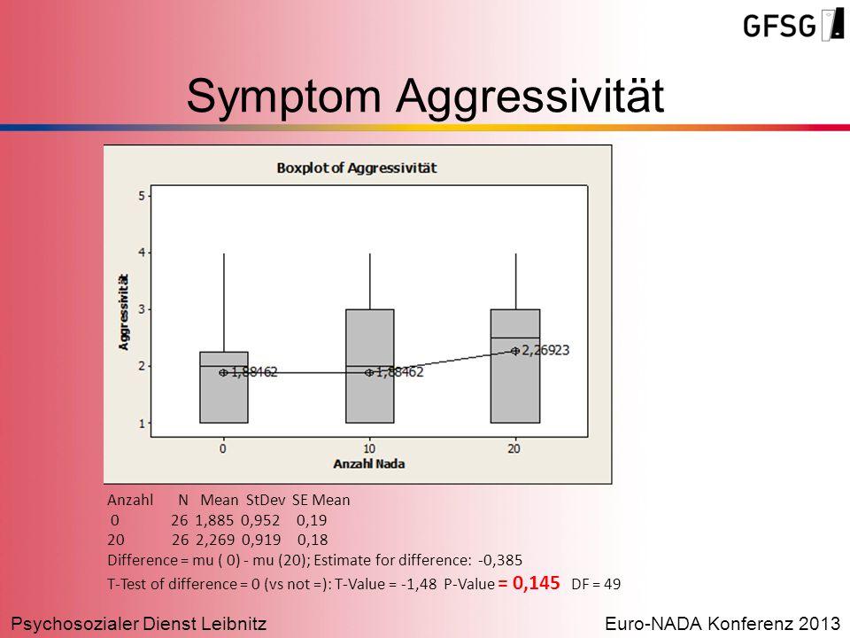 Psychosozialer Dienst LeibnitzEuro-NADA Konferenz 2013 Symptom Aggressivität Anzahl N Mean StDev SE Mean 0 26 1,885 0,952 0,19 20 26 2,269 0,919 0,18