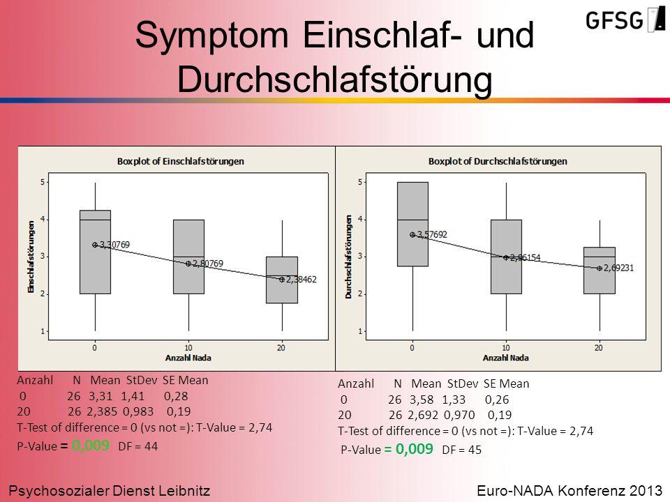 Psychosozialer Dienst LeibnitzEuro-NADA Konferenz 2013 Symptom Einschlaf- und Durchschlafstörung Anzahl N Mean StDev SE Mean 0 26 3,31 1,41 0,28 20 26