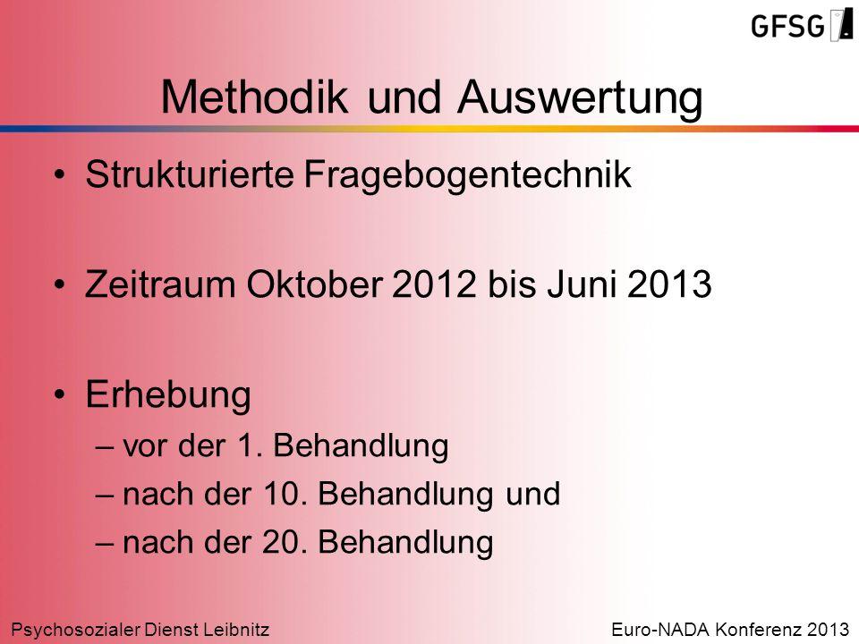 Psychosozialer Dienst LeibnitzEuro-NADA Konferenz 2013 Methodik und Auswertung Strukturierte Fragebogentechnik Zeitraum Oktober 2012 bis Juni 2013 Erh