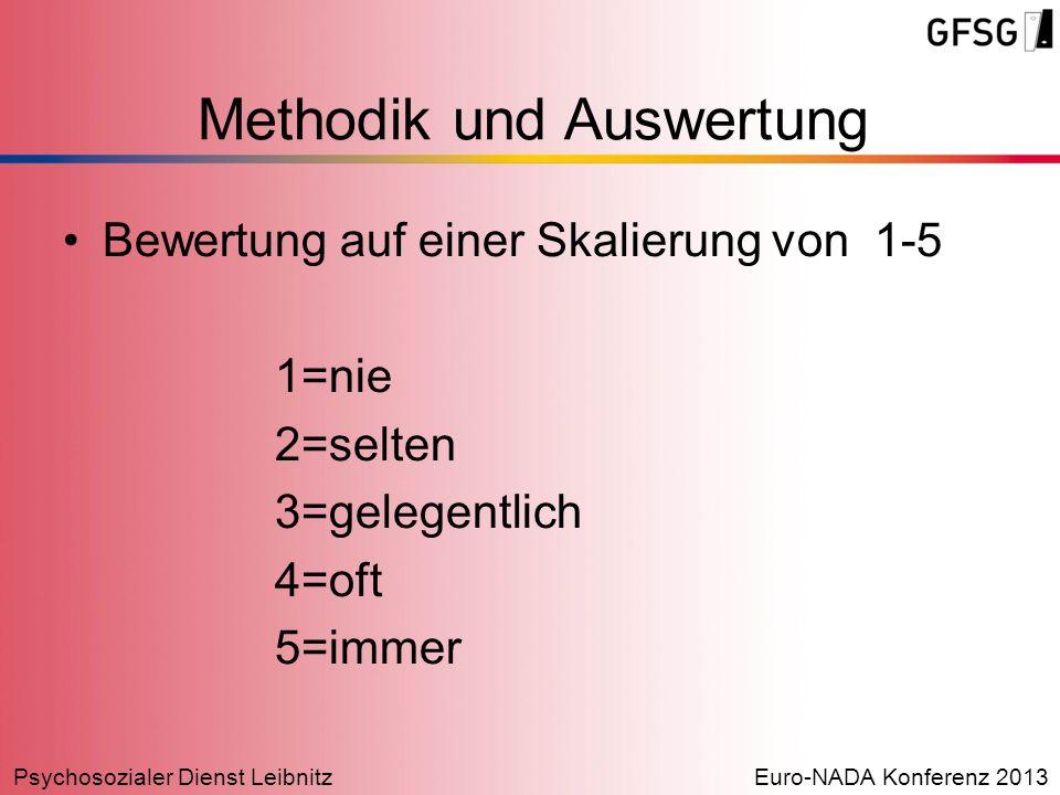 Psychosozialer Dienst LeibnitzEuro-NADA Konferenz 2013 Bewertung auf einer Skalierung von 1-5 1=nie 2=selten 3=gelegentlich 4=oft 5=immer Methodik und