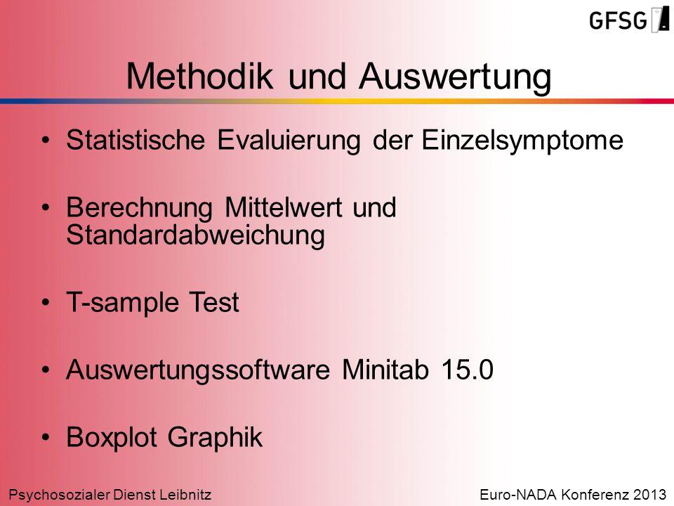 Psychosozialer Dienst LeibnitzEuro-NADA Konferenz 2013 Statistische Evaluierung der Einzelsymptome Berechnung Mittelwert und Standardabweichung T-samp
