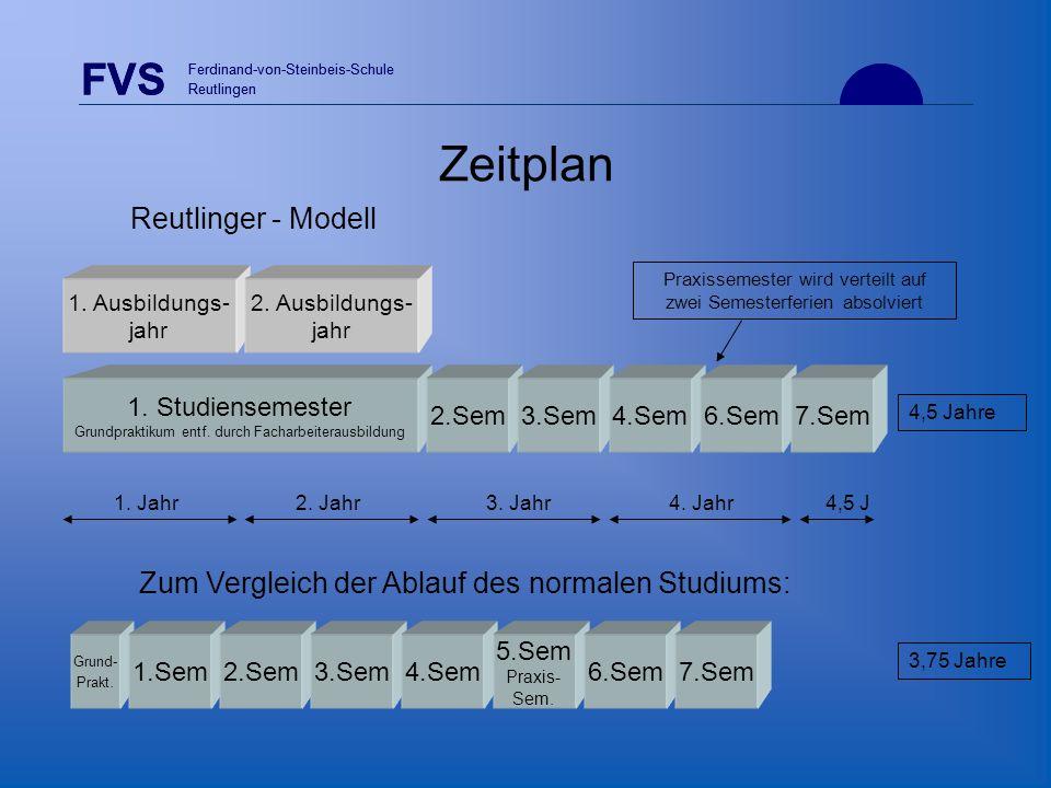 FVS Ferdinand-von-Steinbeis-Schule Reutlingen Grund- Prakt. FVS Ferdinand-von-Steinbeis-Schule Reutlingen Zeitplan 1. Studiensemester Grundpraktikum e