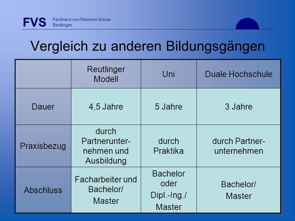 FVS Ferdinand-von-Steinbeis-Schule Reutlingen Vergleich zu anderen Bildungsgängen Reutlinger Modell UniDuale Hochschule Dauer4,5 Jahre5 Jahre3 Jahre P