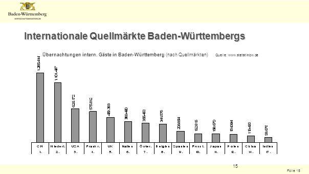 Folie 15 15 Internationale Quellmärkte Baden-Württembergs Übernachtungen intern. Gäste in Baden-Württemberg (nach Quellmärkten) Quelle: www.statistik-