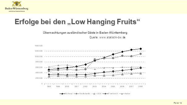 Folie 16 Erfolge bei den Low Hanging Fruits Übernachtungen ausländischer Gäste in Baden-Württemberg Quelle: www.statistik-bw.de
