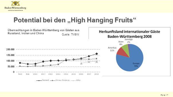Folie 17 Potential bei den High Hanging Fruits Übernachtungen in Baden-Württemberg von Gästen aus Russland, Indien und China Quelle: TMBW