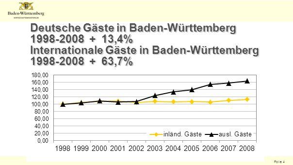 Folie 4 Deutsche Gäste in Baden-Württemberg 1998-2008 + 13,4% Internationale Gäste in Baden-Württemberg 1998-2008 + 63,7%