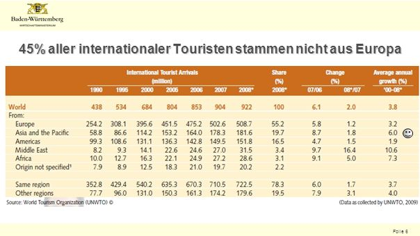 Folie 6 45% aller internationaler Touristen stammen nicht aus Europa