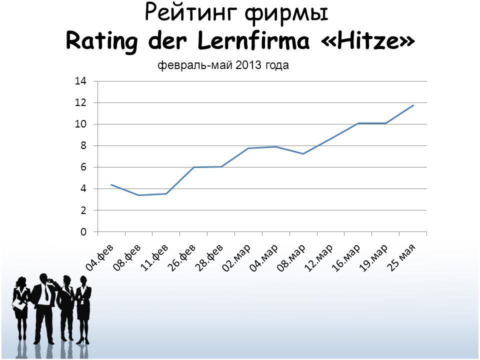 Рейтинг фирмы Rating der Lernfirma «Hitze» февраль-май 2013 года