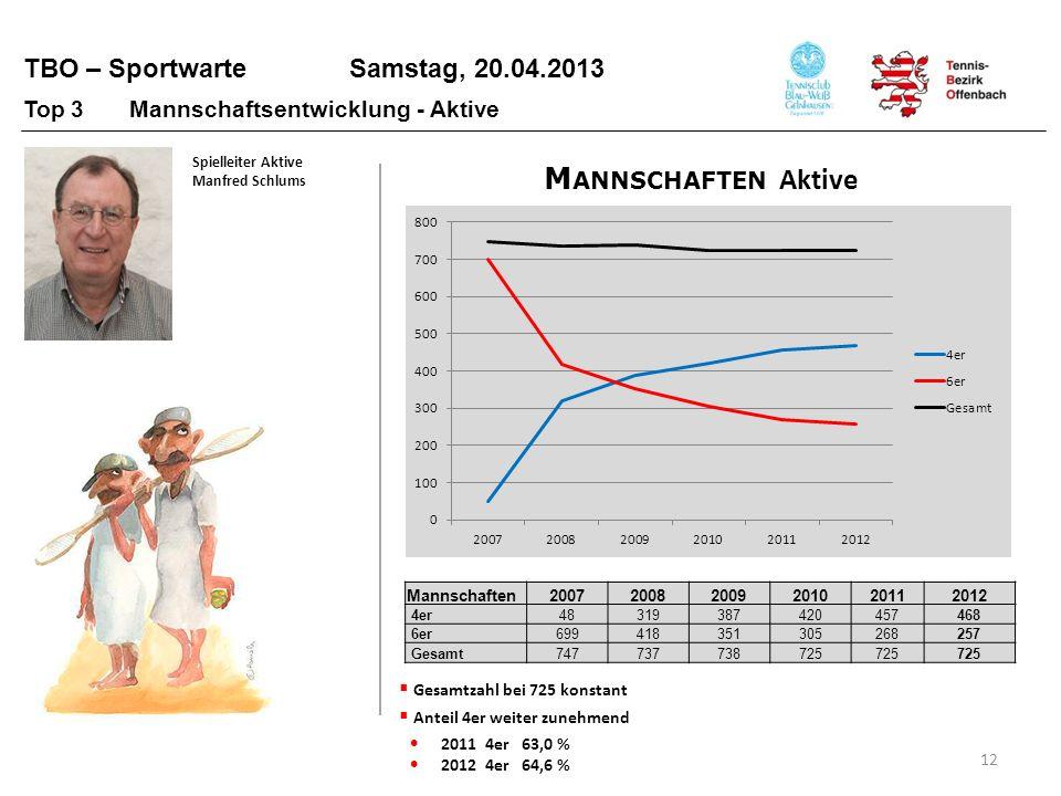 TBO – Sportwarte Samstag, 20.04.2013 12 Gesamtzahl bei 725 konstant Anteil 4er weiter zunehmend 2011 4er 63,0 % 2012 4er 64,6 % M ANNSCHAFTEN Aktive M