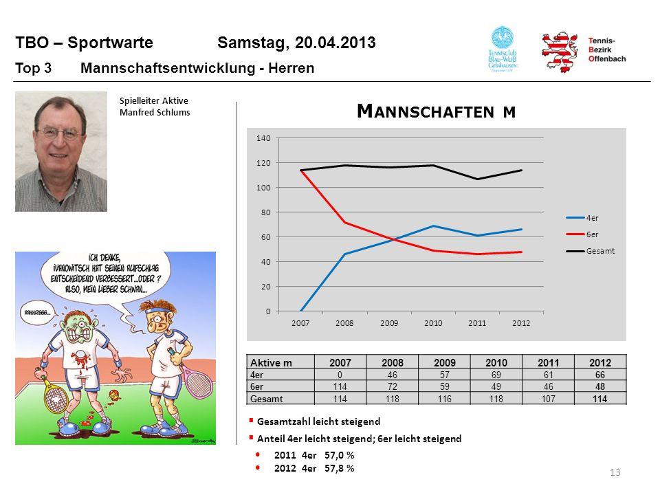 TBO – Sportwarte Samstag, 20.04.2013 13 Gesamtzahl leicht steigend Anteil 4er leicht steigend; 6er leicht steigend 2011 4er 57,0 % 2012 4er 57,8 % Akt