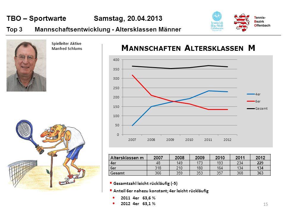 TBO – Sportwarte Samstag, 20.04.2013 15 Top 3 Mannschaftsentwicklung - Altersklassen Männer Altersklassen m200720082009201020112012 4er481491731932342