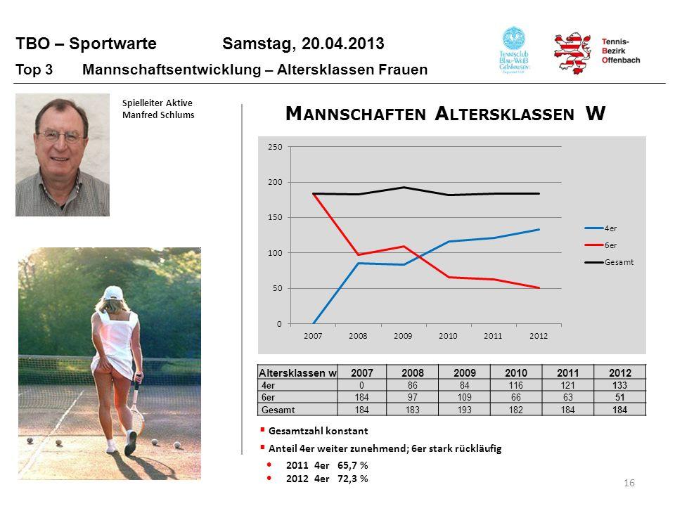 TBO – Sportwarte Samstag, 20.04.2013 16 Top 3 Mannschaftsentwicklung – Altersklassen Frauen Altersklassen w200720082009201020112012 4er08684116121133