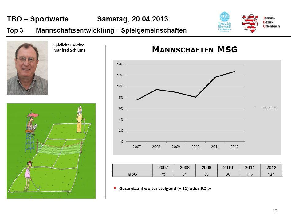 TBO – Sportwarte Samstag, 20.04.2013 17 Top 3 Mannschaftsentwicklung – Spielgemeinschaften Gesamtzahl weiter steigend (+ 11) oder 9,5 % 20072008200920