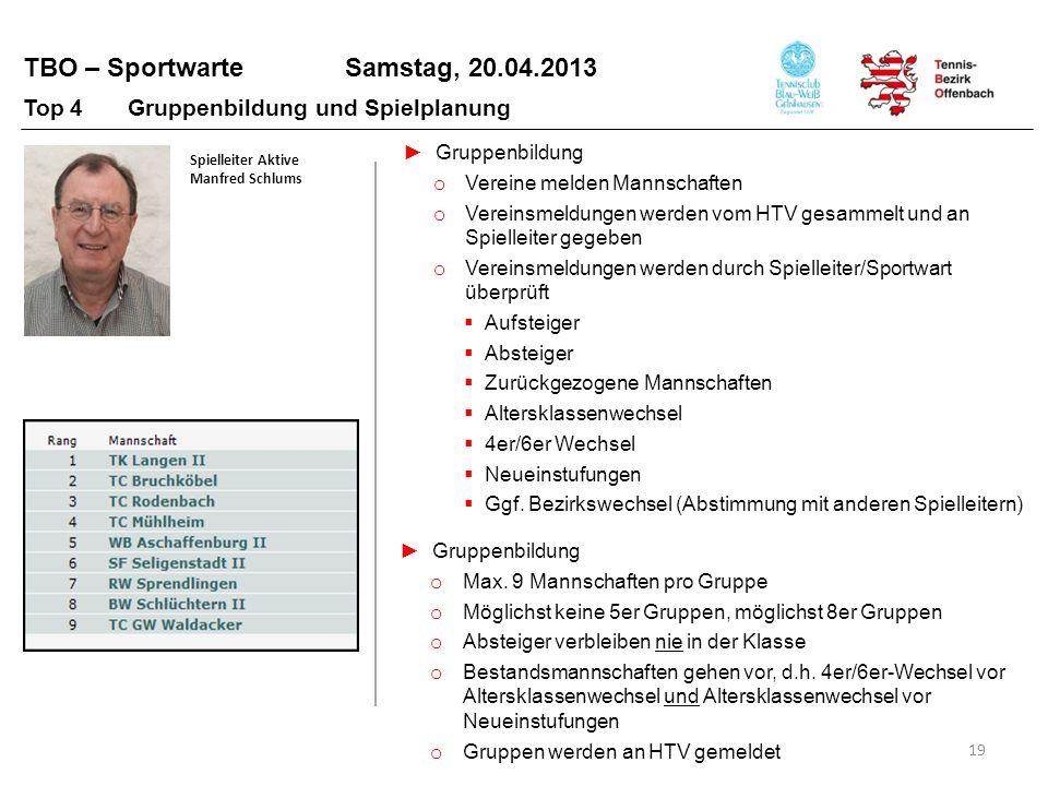 TBO – Sportwarte Samstag, 20.04.2013 19 Spielleiter Aktive Manfred Schlums Top 4 Gruppenbildung und Spielplanung Gruppenbildung o Vereine melden Manns