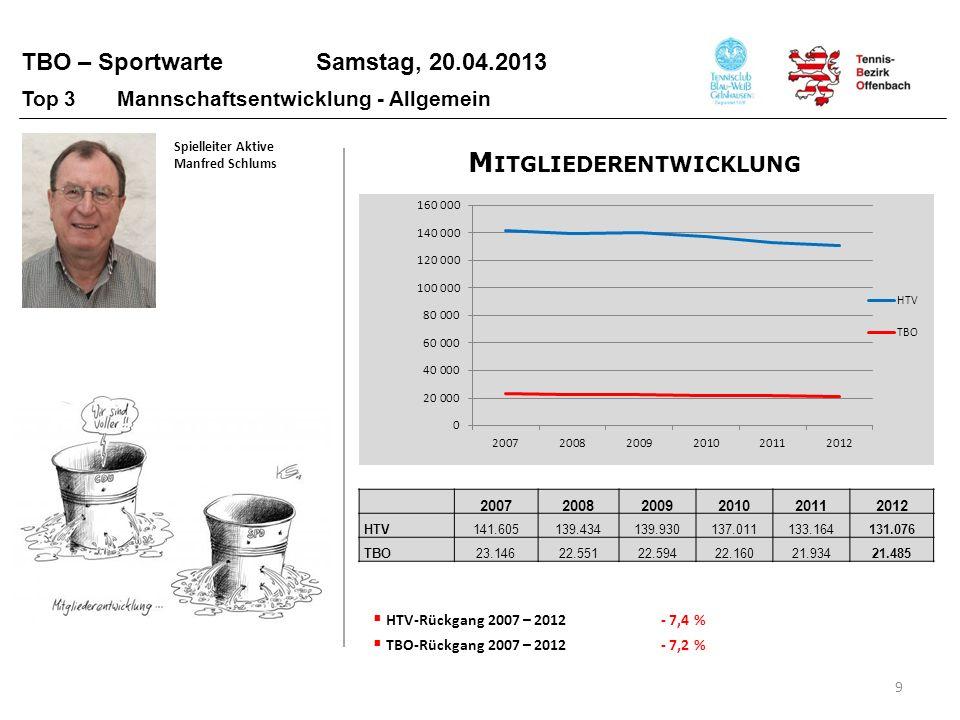TBO – Sportwarte Samstag, 20.04.2013 M ITGLIEDERENTWICKLUNG 10 200720082009201020112012 Erwachsene17.16716.69516.51916.12915.86115.414 Jugend5.9795.8566.0756.0316.0736.071 TBO-Jugendanteil 2011 38,3 % TBO-Jugendanteil 201239,3 % Spielleiter Aktive Manfred Schlums Top 3 Mannschaftsentwicklung - Allgemein