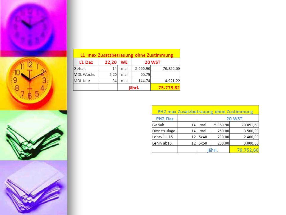 L1 max Zusatzbetrauung ohne Zustimmung L1 Daz22,20WE20WST Gehalt14mal5.060,9070.852,60 MDL Woche2,20mal65,79 MDL Jahr34mal144,744.921,22 jährl.75.773,