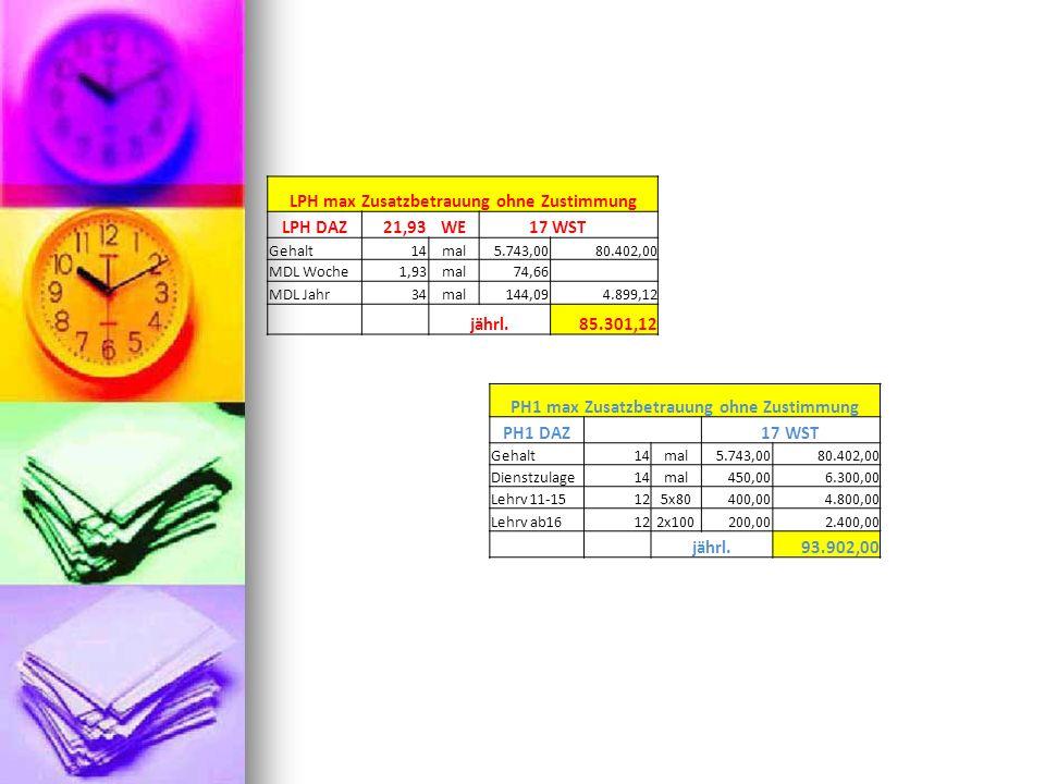 LPH max Zusatzbetrauung ohne Zustimmung LPH DAZ21,93WE17WST Gehalt14mal5.743,0080.402,00 MDL Woche1,93mal74,66 MDL Jahr34mal144,094.899,12 jährl.85.30