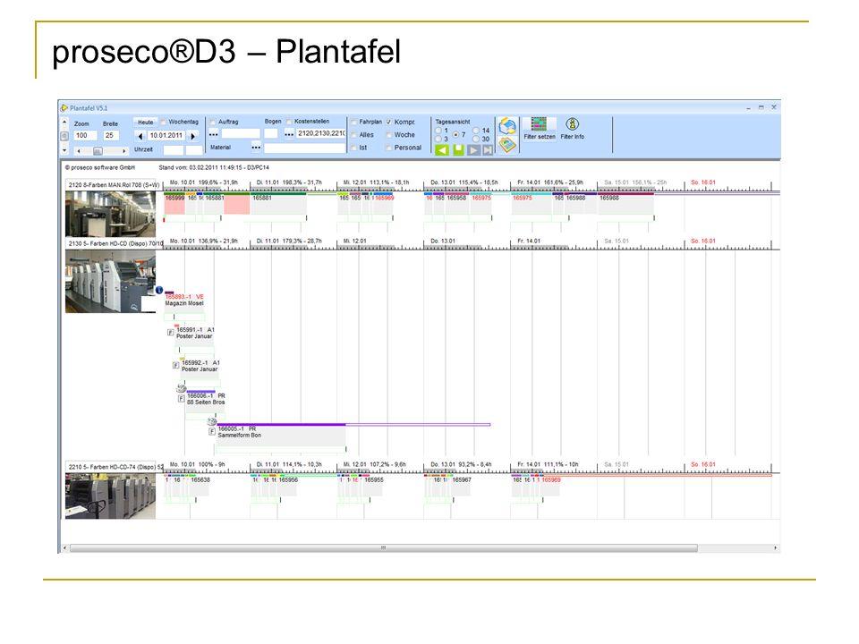 proseco®D3 – Plantafel