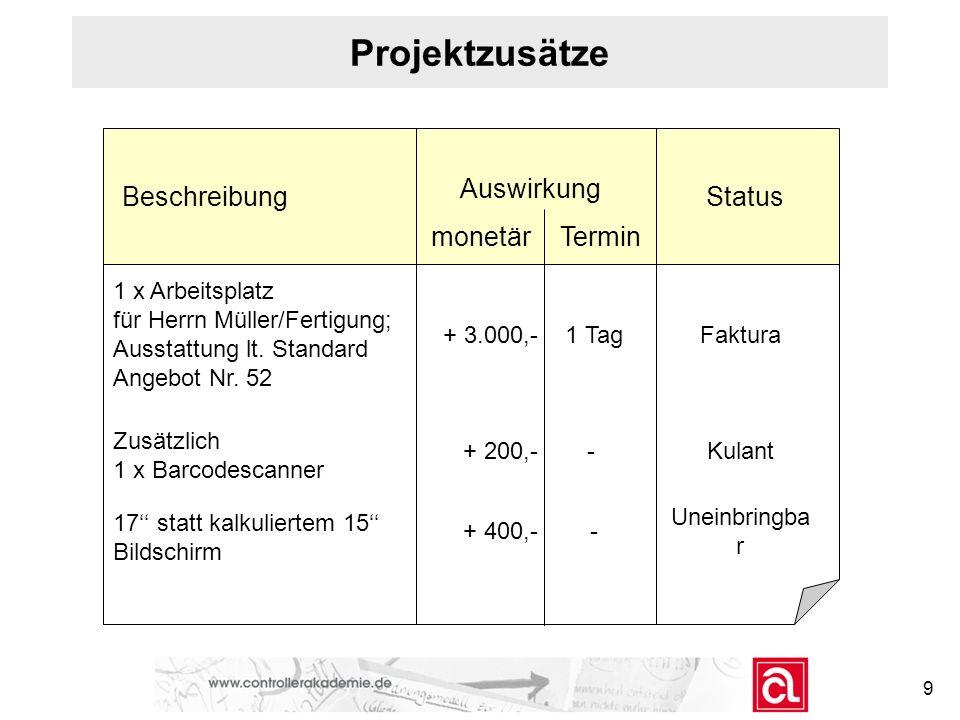 Projektzusätze Beschreibung Auswirkung Status monetärTermin 1 x Arbeitsplatz für Herrn Müller/Fertigung; Ausstattung lt. Standard Angebot Nr. 52 + 3.0