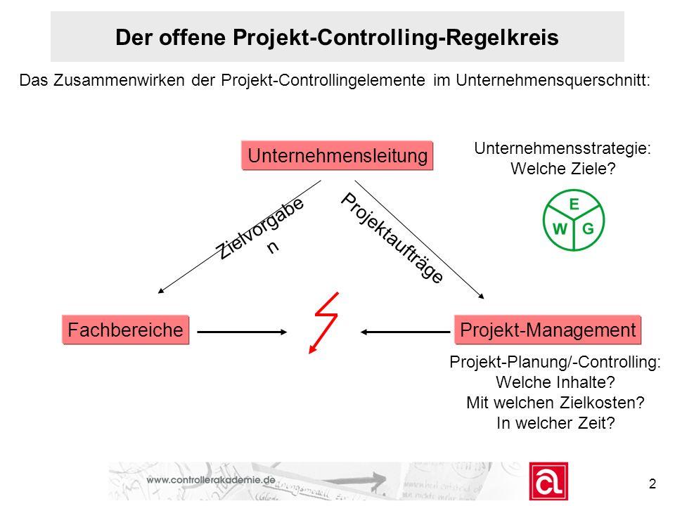 Der geschlossene Projekt-Controlling-Regelkreis Das Zusammenwirken der Projekt-Controllingelemente im Unternehmensquerschnitt: Unternehmensleitung FachbereicheProjekt-Management Unternehmensstrategie: Welche Ziele.