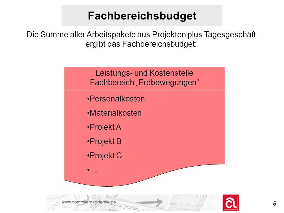 Fachbereichsbudget Die Summe aller Arbeitspakete aus Projekten plus Tagesgeschäft ergibt das Fachbereichsbudget: Leistungs- und Kostenstelle Fachberei