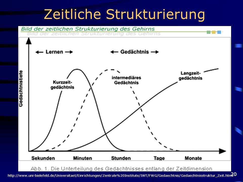 20 http://www.uni-bielefeld.de/Universitaet/Einrichtungen/Zentrale%20Institute/IWT/FWG/Gedaechtnis/Gedaechtnisstruktur_Zeit.html Zeitliche Strukturier