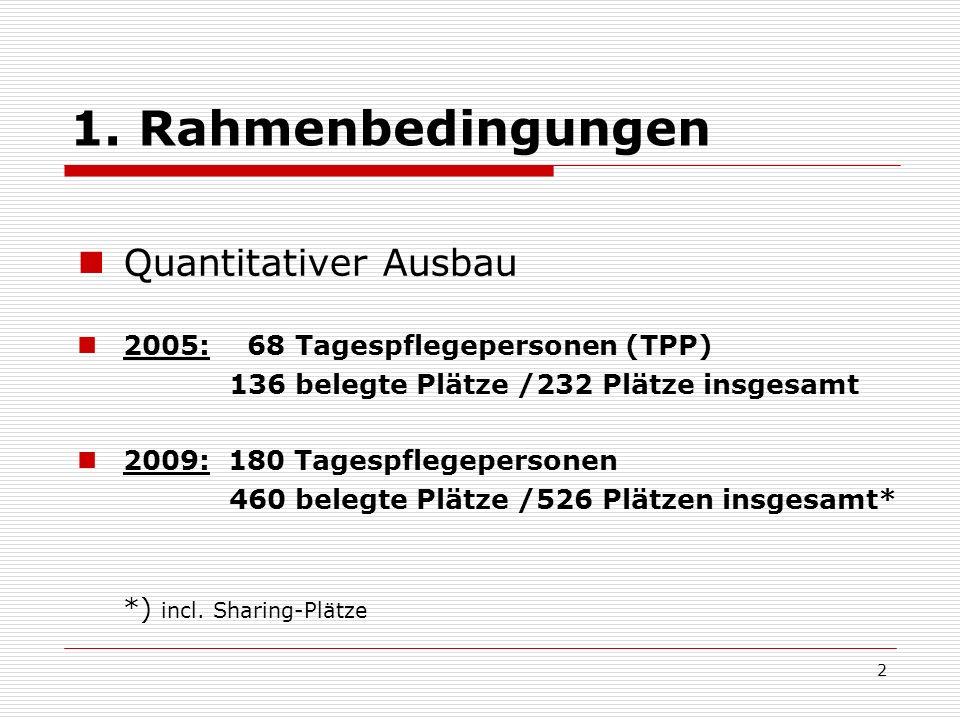 1. Rahmenbedingungen Quantitativer Ausbau 2005: 68 Tagespflegepersonen (TPP) 136 belegte Plätze /232 Plätze insgesamt 2009: 180 Tagespflegepersonen 46