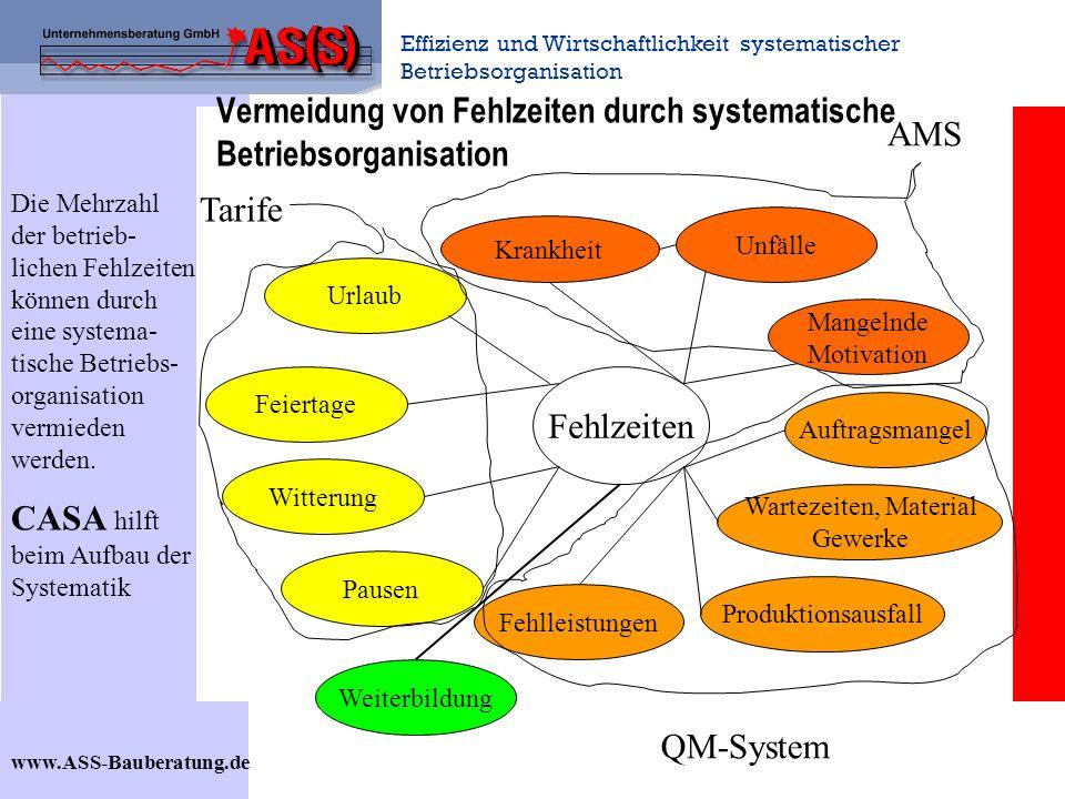 Effizienz und Wirtschaftlichkeit systematischer Betriebsorganisation www.ASS-Bauberatung.de Vermeidung von Fehlzeiten durch systematische Betriebsorga