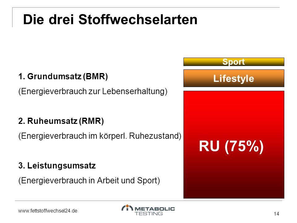 www.fettstoffwechsel24.de 14 1. Grundumsatz (BMR) (Energieverbrauch zur Lebenserhaltung) 2. Ruheumsatz (RMR) (Energieverbrauch im körperl. Ruhezustand