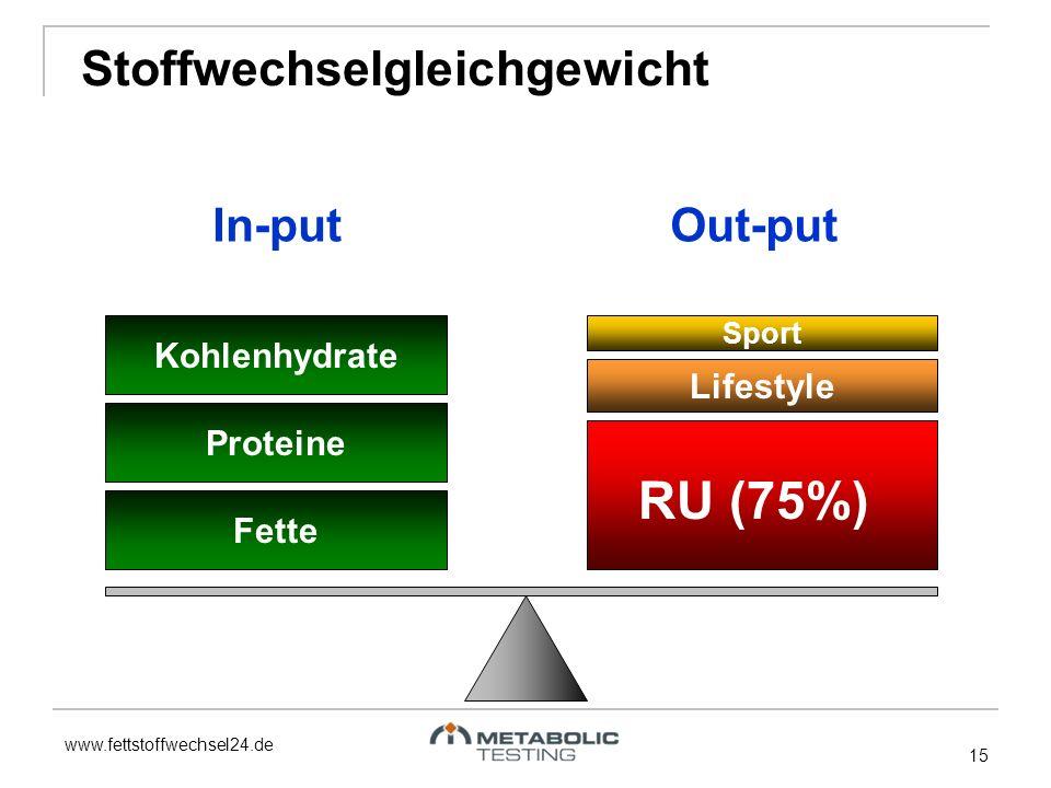 www.fettstoffwechsel24.de 15 Stoffwechselgleichgewicht Fette Proteine Kohlenhydrate In-put RU (75%) Lifestyle Sport Out-put