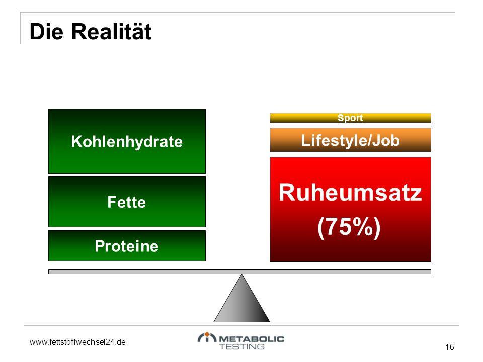 www.fettstoffwechsel24.de 16 Fette Proteine Kohlenhydrate Ruheumsatz (75%) Lifestyle/Job Sport Die Realität