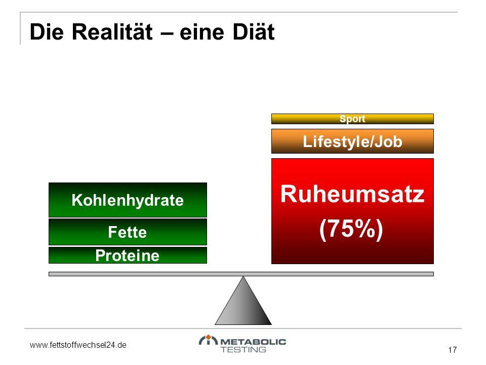 www.fettstoffwechsel24.de 17 Fette Proteine Kohlenhydrate Ruheumsatz (75%) Lifestyle/Job Sport Die Realität – eine Diät
