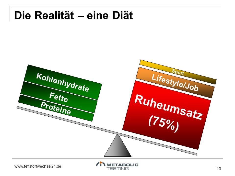 www.fettstoffwechsel24.de 19 Fette Proteine Kohlenhydrate Ruheumsatz (75%) Lifestyle/Job Sport Die Realität – eine Diät