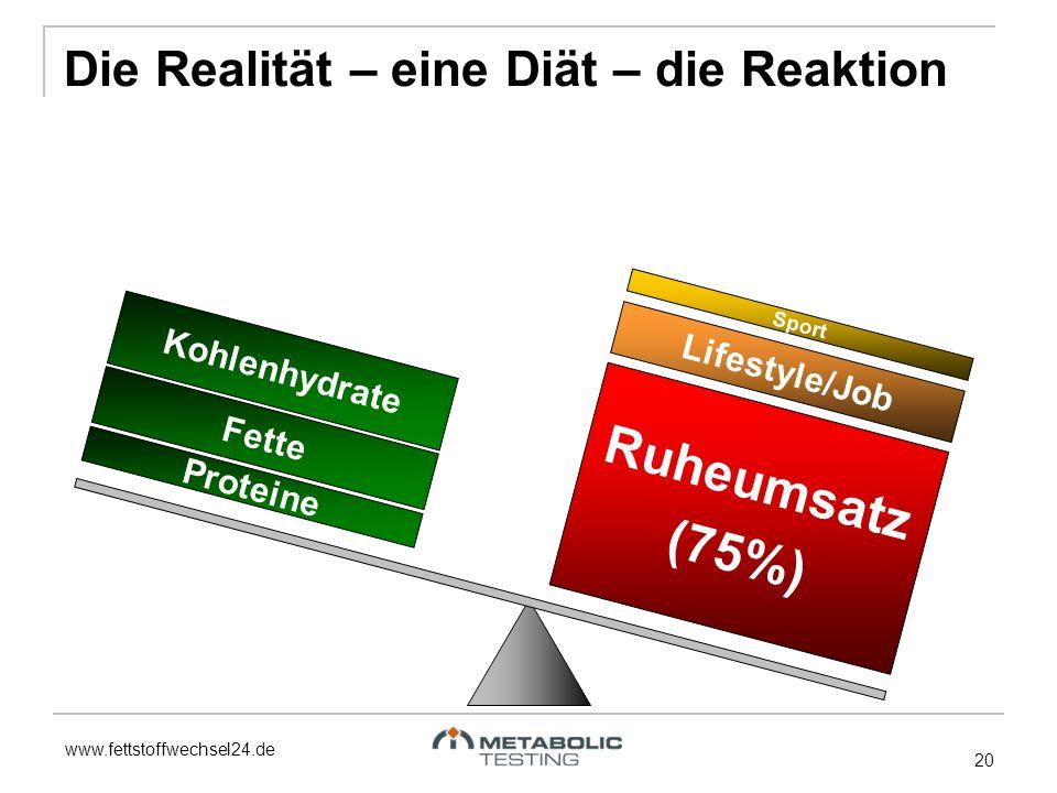 www.fettstoffwechsel24.de 20 Fette Proteine Kohlenhydrate Ruheumsatz (75%) Lifestyle/Job Sport Die Realität – eine Diät – die Reaktion