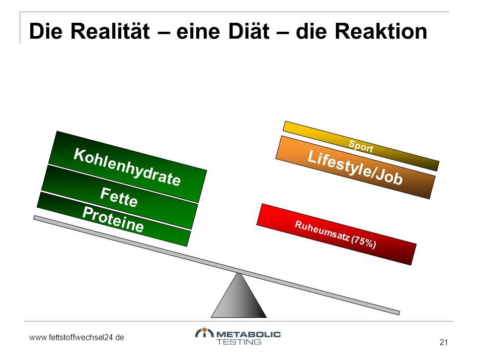 www.fettstoffwechsel24.de 21 Fette Proteine Kohlenhydrate Ruheumsatz (75%) Lifestyle/Job Sport Die Realität – eine Diät – die Reaktion