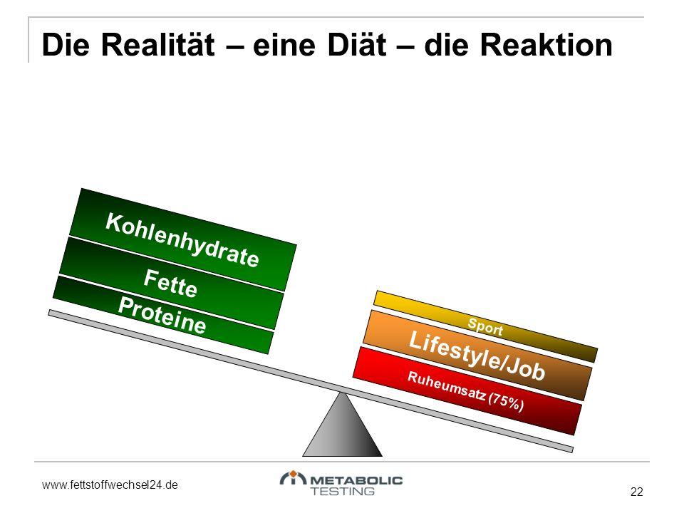 www.fettstoffwechsel24.de 22 Fette Proteine Kohlenhydrate Ruheumsatz (75%) Lifestyle/Job Sport Die Realität – eine Diät – die Reaktion